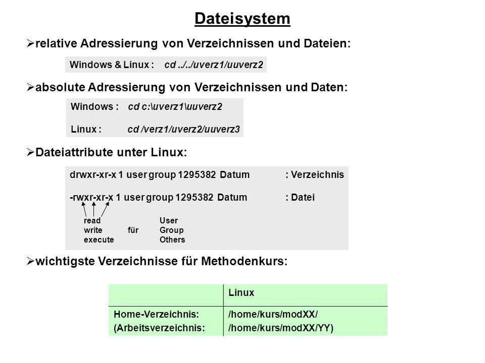  relative Adressierung von Verzeichnissen und Dateien:  absolute Adressierung von Verzeichnissen und Daten:  Dateiattribute unter Linux:  wichtigste Verzeichnisse für Methodenkurs: Dateisystem Windows & Linux : cd../../uverz1/uuverz2 Windows : cd c:\uverz1\uuverz2 Linux : cd /verz1/uverz2/uuverz3 drwxr-xr-x 1 user group 1295382 Datum : Verzeichnis -rwxr-xr-x 1 user group 1295382 Datum : Datei read write für execute User Group Others Linux Home-Verzeichnis: (Arbeitsverzeichnis: /home/kurs/modXX/ /home/kurs/modXX/YY)