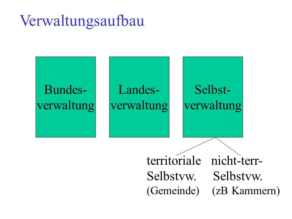 Verwaltungsaufbau Bundes- verwaltung Landes- verwaltung Selbst- verwaltung territoriale nicht-terr- Selbstvw. Selbstvw. (Gemeinde) (zB Kammern)