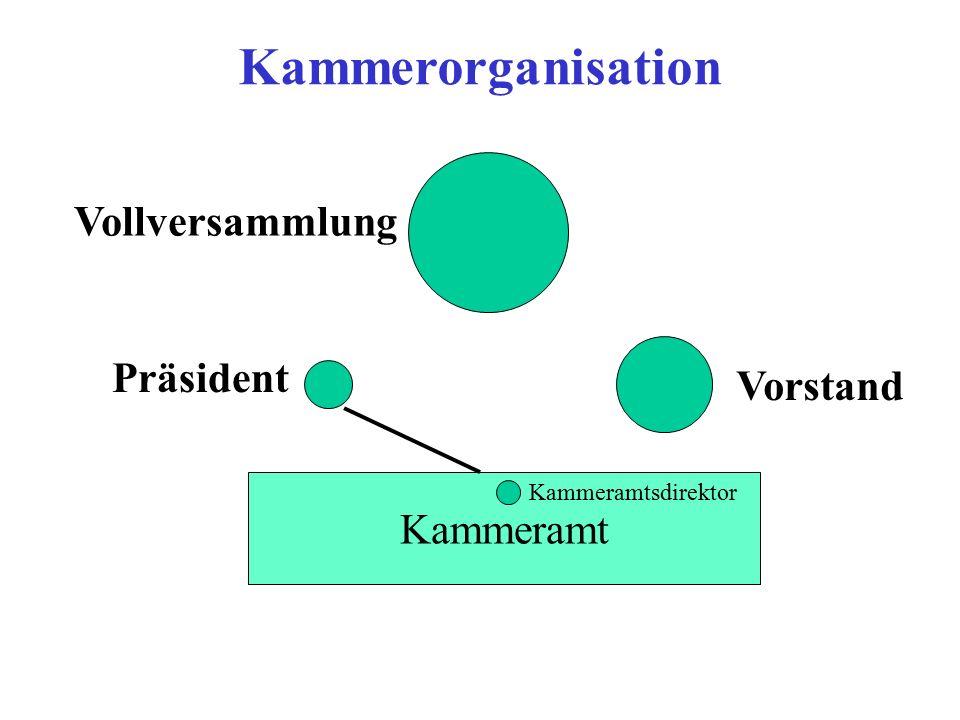 Vollversammlung Präsident Vorstand Kammeramt Kammeramtsdirektor Kammerorganisation