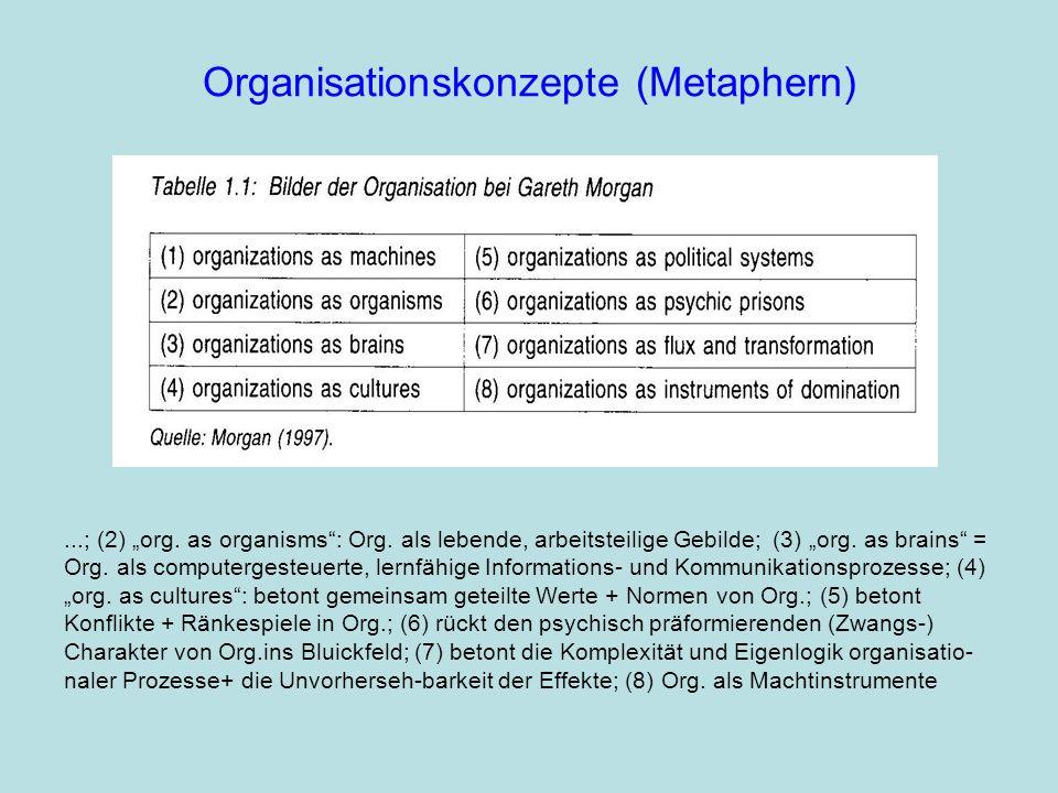 Organisationstheorien (Konzeptionen)