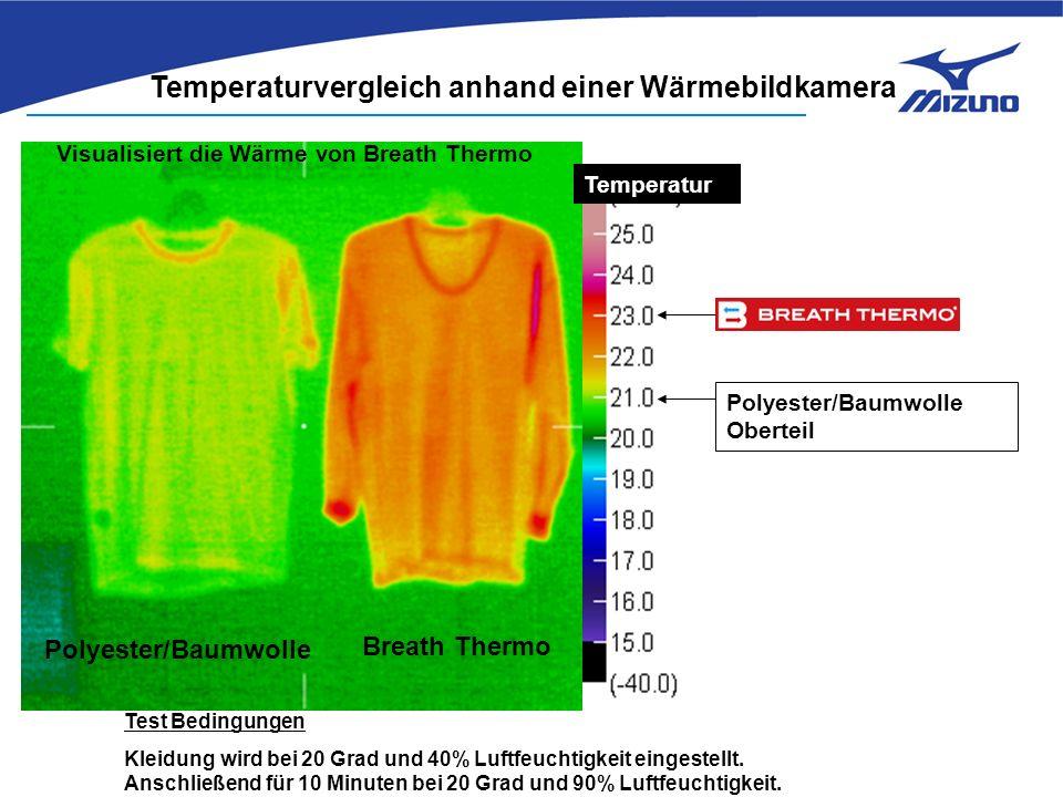 Breath Thermo Polyester/Baumwolle Temperaturvergleich anhand einer Wärmebildkamera Visualisiert die Wärme von Breath Thermo Test Bedingungen Kleidung wird bei 20 Grad und 40% Luftfeuchtigkeit eingestellt.