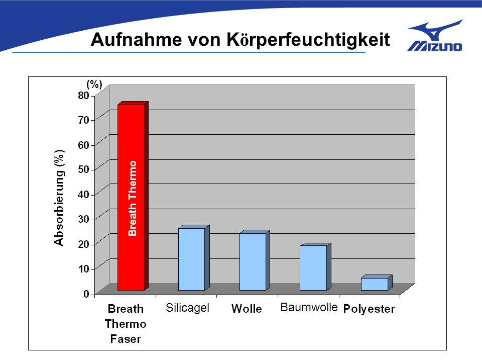 (%) Breath Thermo Aufnahme von K ö rperfeuchtigkeit Silicagel Baumwolle