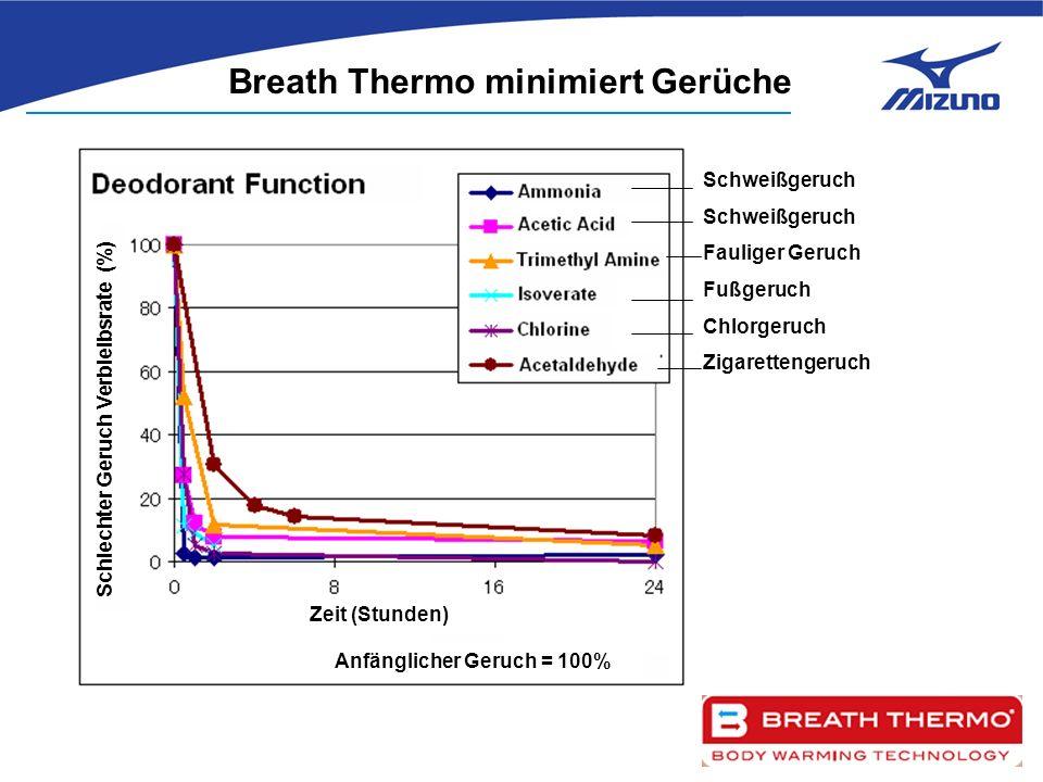 Schlechter Geruch Verbleibsrate (%) Schweißgeruch Fauliger Geruch Fußgeruch Chlorgeruch Zigarettengeruch Breath Thermo minimiert Gerüche Zeit (Stunden) Anfänglicher Geruch = 100%