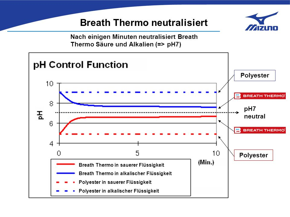 pH7 neutral Polyester Nach einigen Minuten neutralisiert Breath Thermo Säure und Alkalien (=> pH7) Breath Thermo neutralisiert Breath Thermo in sauere