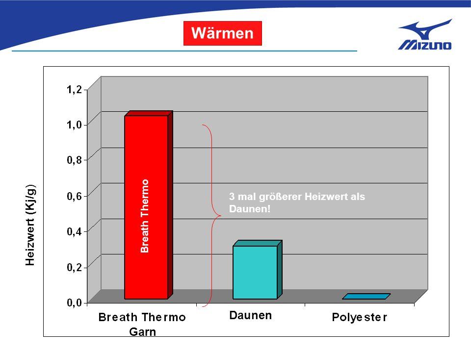 Heizwert (Kj/g) Garn Breath Thermo 3 mal größerer Heizwert als Daunen! Wärmen Daunen