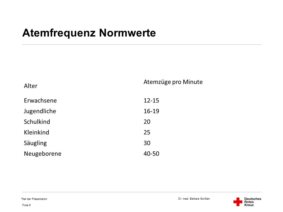 Dr. med. Barbara Gorißen Folie 6 Atemfrequenz Normwerte Titel der Präsentation