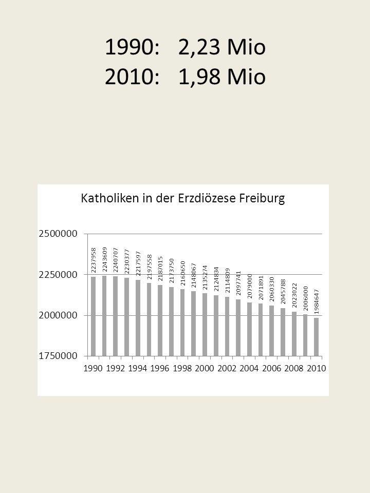 1990: 2,23 Mio 2010: 1,98 Mio