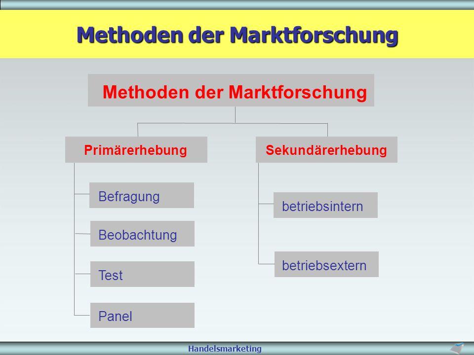 Handelsmarketing Methoden der Marktforschung Befragung Beobachtung TestPanelbetriebsintern betriebsextern PrimärerhebungSekundärerhebung