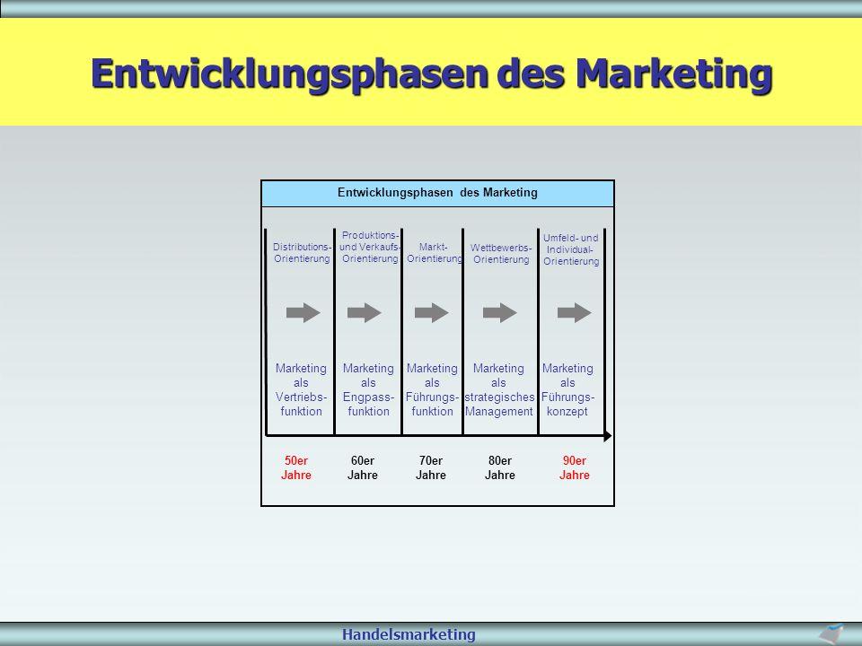 Handelsmarketing Entwicklungsphasen des Marketing 50er Jahre 60er Jahre 70er Jahre 80er Jahre 90er Jahre Distributions- Orientierung Marketing als Ver