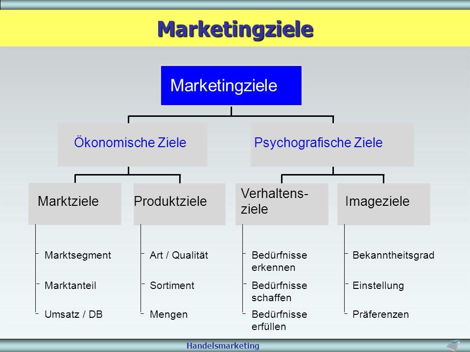 Handelsmarketing Marketingziele MarktzieleProduktzieleImageziele Verhaltens- ziele Ökonomische ZielePsychografische Ziele Marketingziele Marktsegment