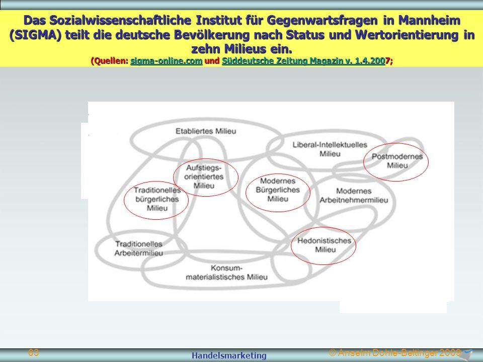 Handelsmarketing © Anselm Dohle-Beltinger 200963 Das Sozialwissenschaftliche Institut für Gegenwartsfragen in Mannheim (SIGMA) teilt die deutsche Bevö