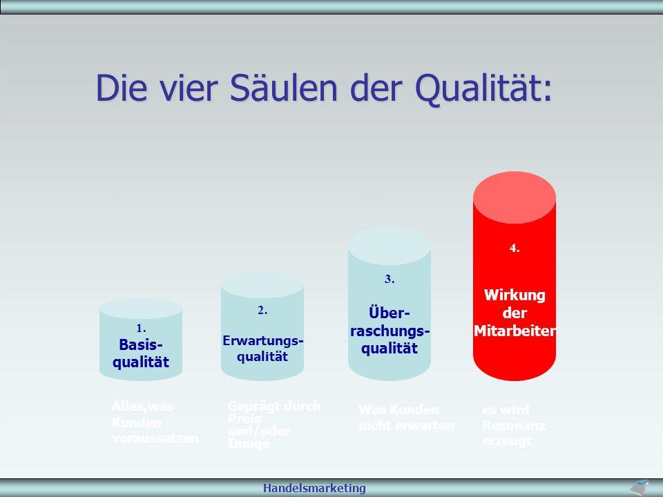 Handelsmarketing Die vier Säulen der Qualität: 1. Basis- qualität Alles,was Kunden voraussetzen 3. Über- raschungs- qualität Was Kunden nicht erwarten