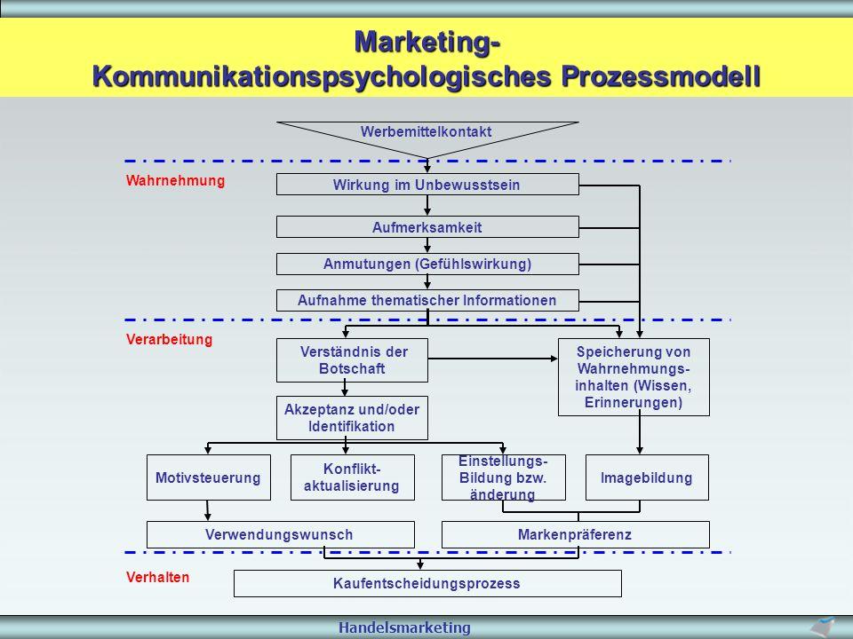 Marketing- Kommunikationspsychologisches Prozessmodell Verwendungswunsch Aufnahme thematischer Informationen Anmutungen (Gefühlswirkung) Aufmerksamkei