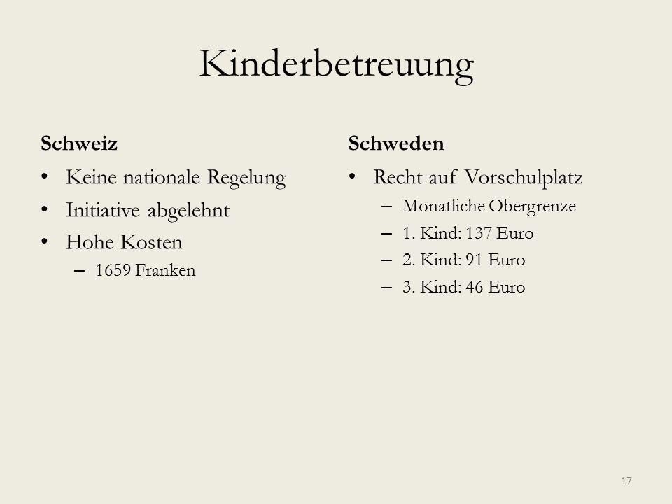 Kinderbetreuung Schweiz Keine nationale Regelung Initiative abgelehnt Hohe Kosten – 1659 Franken Schweden Recht auf Vorschulplatz – Monatliche Obergrenze – 1.