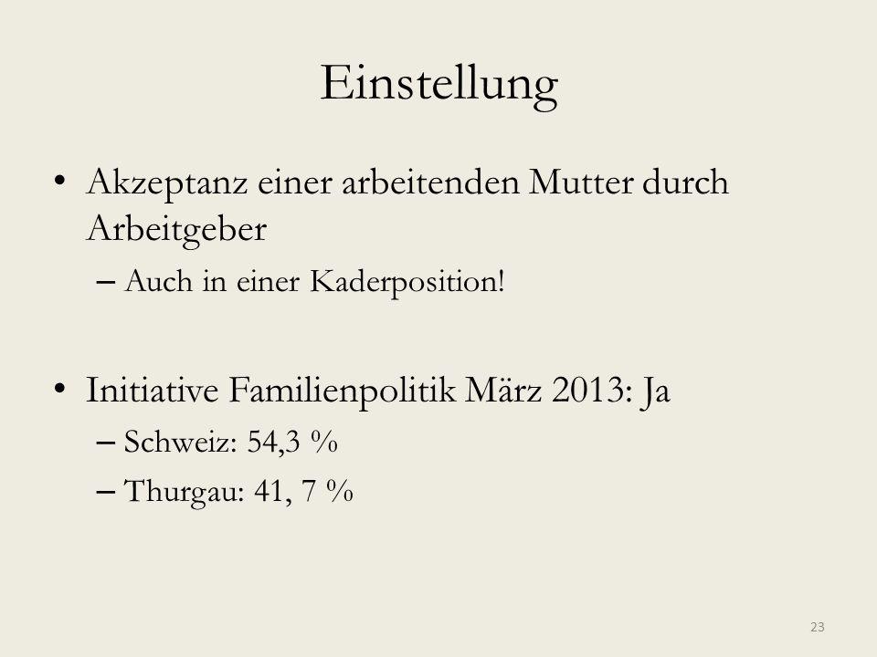 Einstellung Akzeptanz einer arbeitenden Mutter durch Arbeitgeber – Auch in einer Kaderposition! Initiative Familienpolitik März 2013: Ja – Schweiz: 54