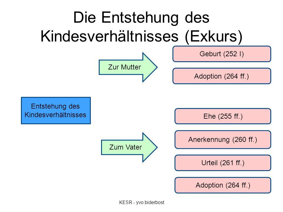 Die Entstehung des Kindesverhältnisses (Exkurs) KESR - yvo biderbost Entstehung des Kindesverhältnisses Geburt (252 I) Adoption (264 ff.) Ehe (255 ff.