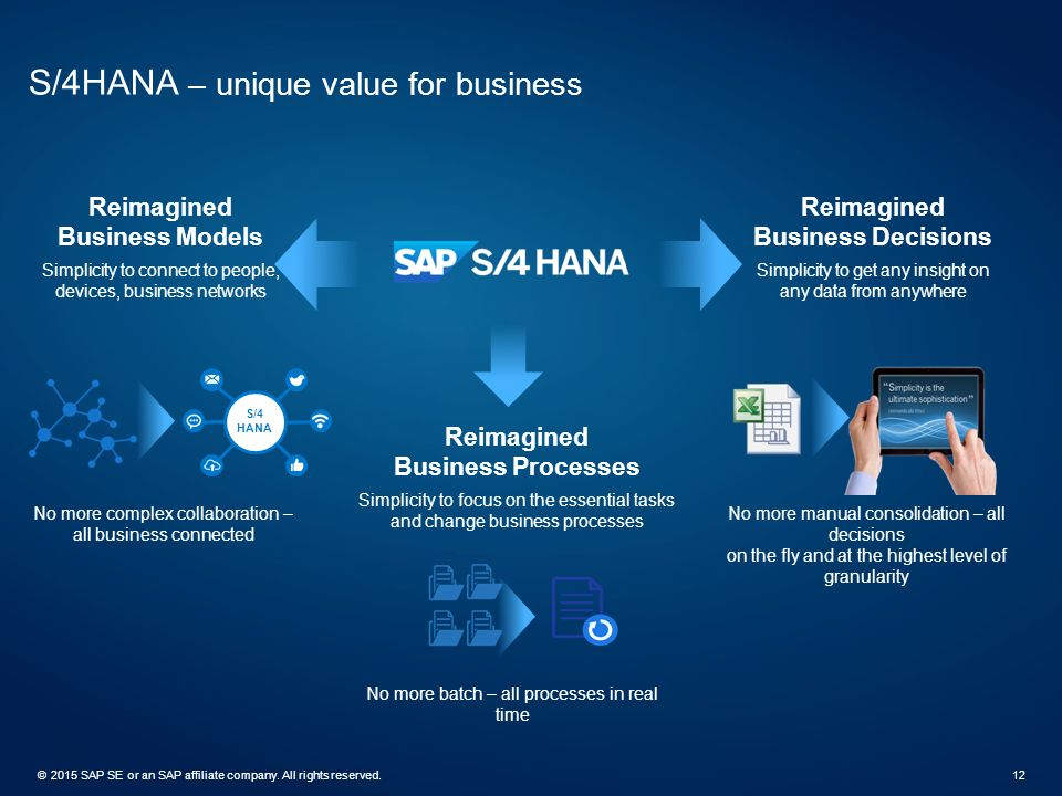 ©2015 SAP SE or an SAP affiliate company. All rights reserved.12 S/4HANA – unique value for business Reimagined Business Models Simplicity to connect