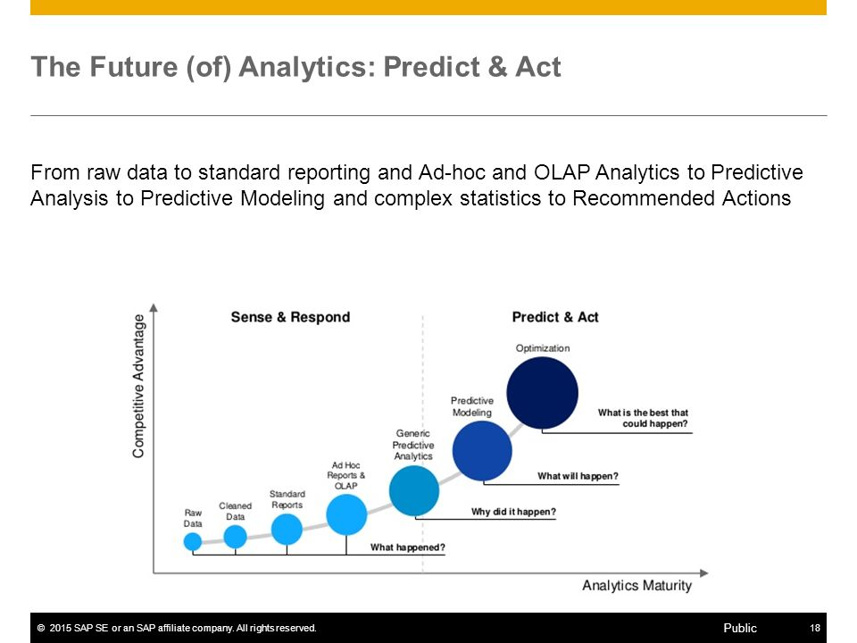 ©2015 SAP SE or an SAP affiliate company. All rights reserved.18 Public The Future (of) Analytics: Predict & Act From raw data to standard reporting a