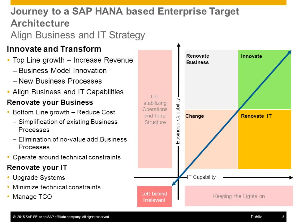 ©2015 SAP SE or an SAP affiliate company. All rights reserved.8 Public Journey to a SAP HANA based Enterprise Target Architecture Align Business and I