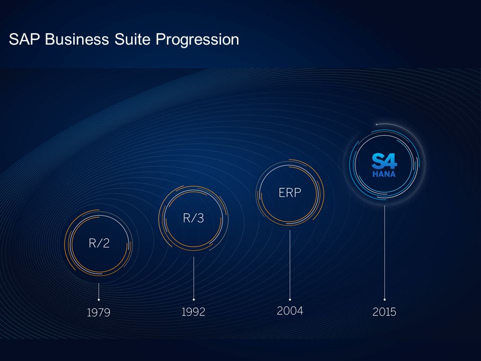 SAP Business Suite Progression
