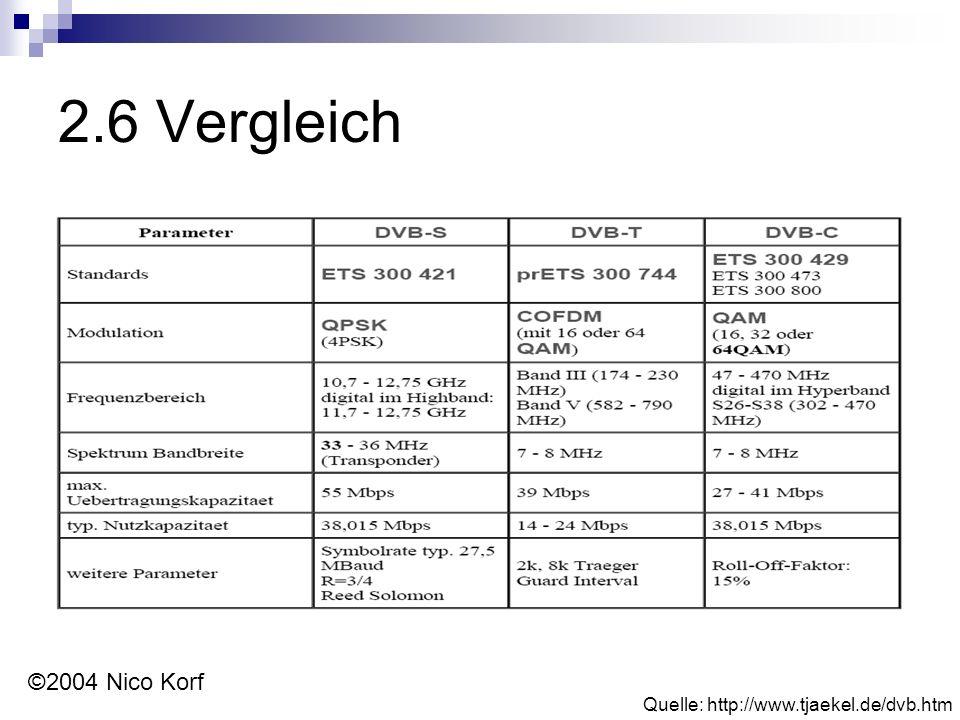 2.6 Vergleich Quelle: http://www.tjaekel.de/dvb.htm ©2004 Nico Korf