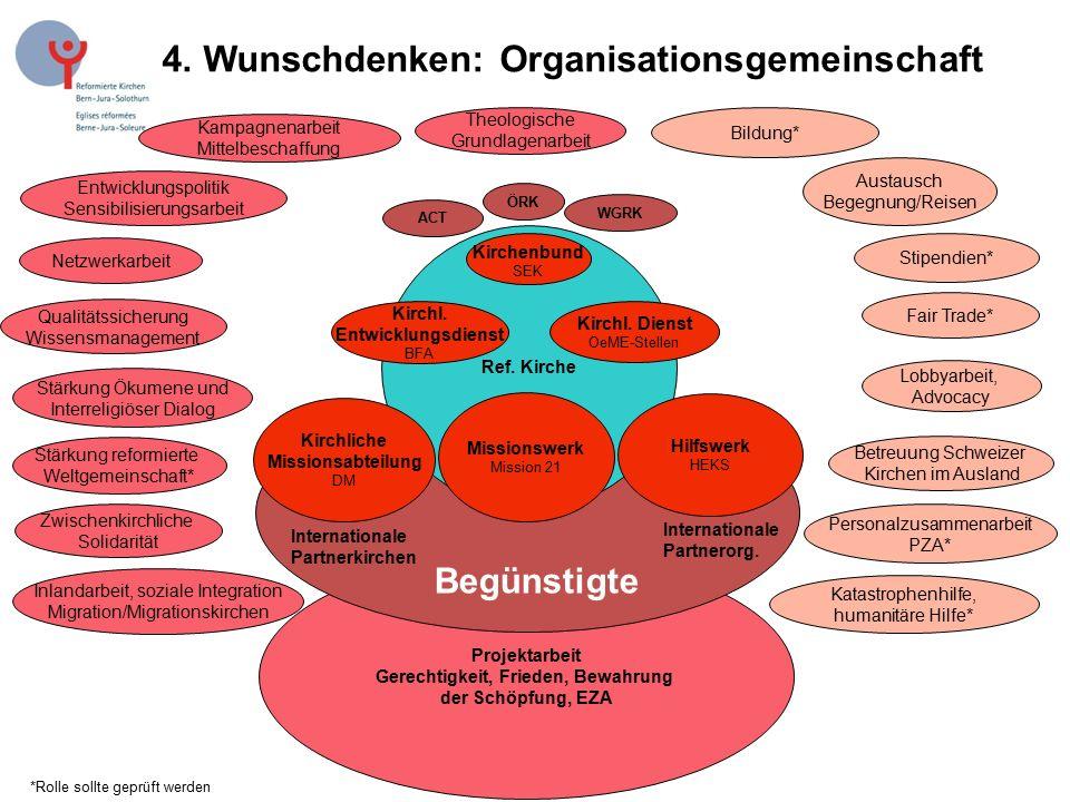 4. Wunschdenken: Organisationsgemeinschaft Projektarbeit Gerechtigkeit, Frieden, Bewahrung der Schöpfung, EZA Ref. Kirche Zwischenkirchliche Solidarit