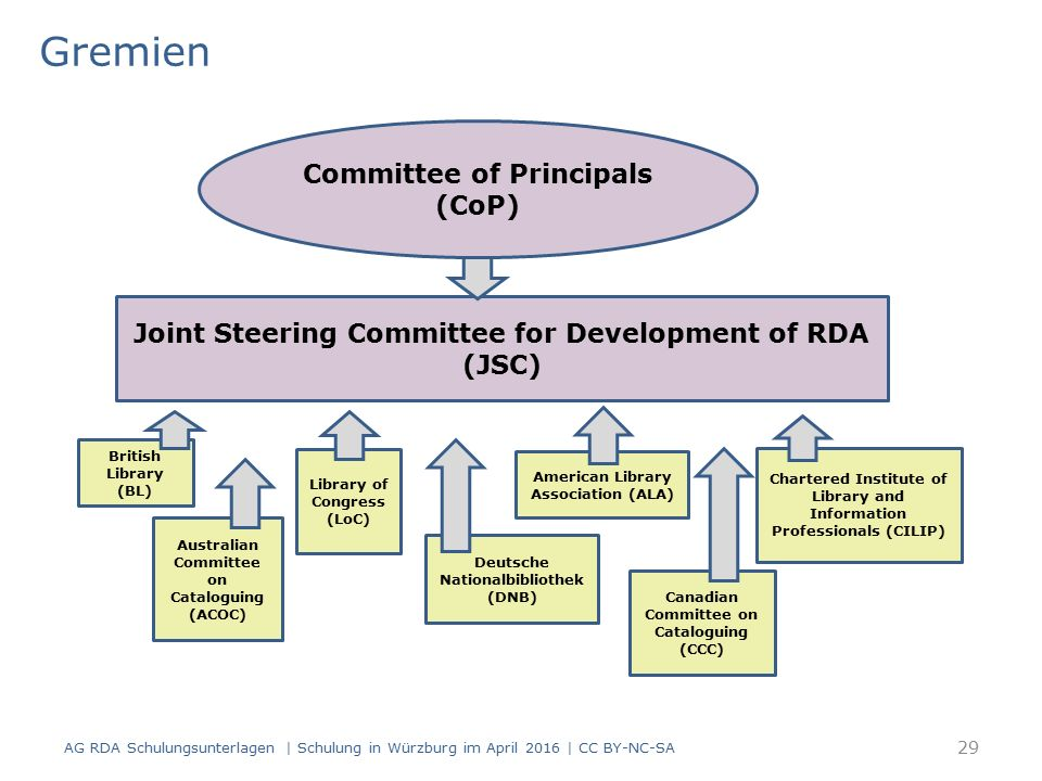 Gremien AG RDA Schulungsunterlagen | Schulung in Würzburg im April 2016 | CC BY-NC-SA Joint Steering Committee for Development of RDA (JSC) Committee