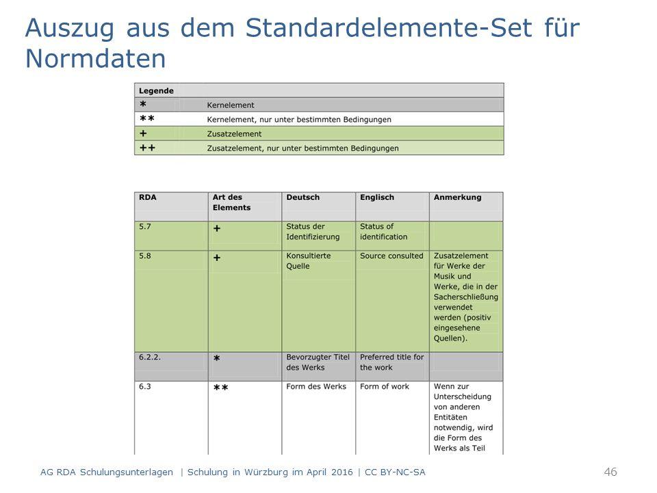 Auszug aus dem Standardelemente-Set für Normdaten AG RDA Schulungsunterlagen | Schulung in Würzburg im April 2016 | CC BY-NC-SA 46