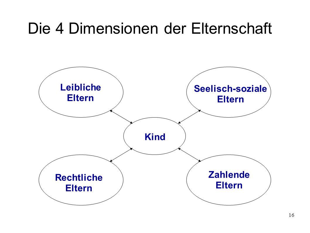 16 Die 4 Dimensionen der Elternschaft Leibliche Eltern Seelisch-soziale Eltern Kind Zahlende Eltern Rechtliche Eltern