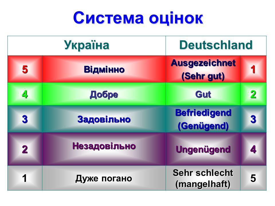 Система оцінок УкраїнаDeutschland 5ВідмінноAusgezeichnet (Sehr gut) 1 4Добре Gut 2 3ЗадовільноBefriedigend (Genügend) 3 2Незадовільно Ungenügend 4 1 Дуже погано Sehr schlecht (mangelhaft) 5