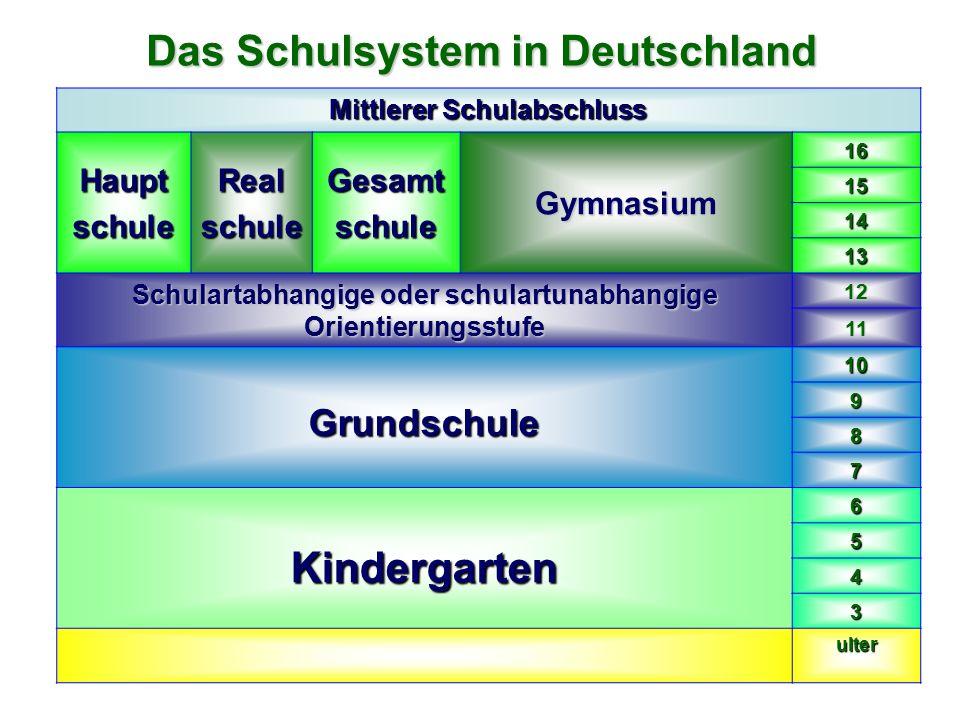 Das Schulsystem in Deutschland Mittlerer Schulabschluss HauptschuleRealschuleGesamtschuleGymnasium 16 15 14 13 Schulartabhangige oder schulartunabhangige Orientierungsstufe 12 11 Grundschule10 9 8 7 Kindergarten6 5 4 3 ulter