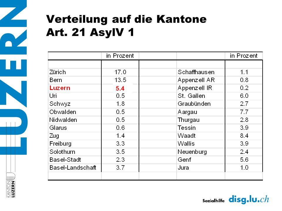 Verteilung auf die Kantone Art. 21 AsylV 1 5.4