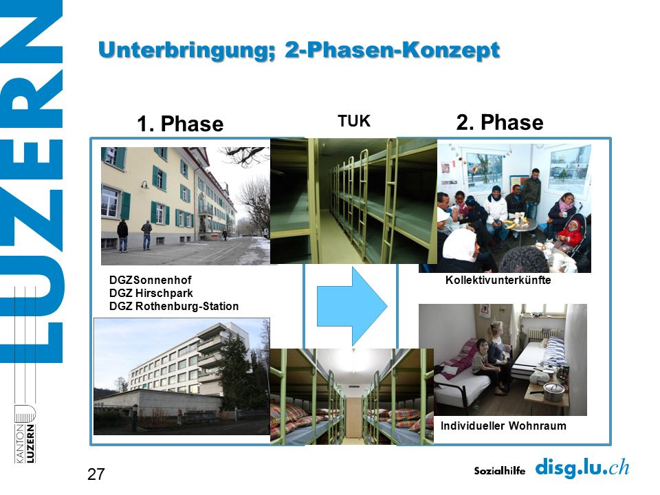Unterbringung; 2-Phasen-Konzept 27 DGZSonnenhof DGZ Hirschpark DGZ Rothenburg-Station Kollektivunterkünfte 1. Phase Individueller Wohnraum 2. Phase TU