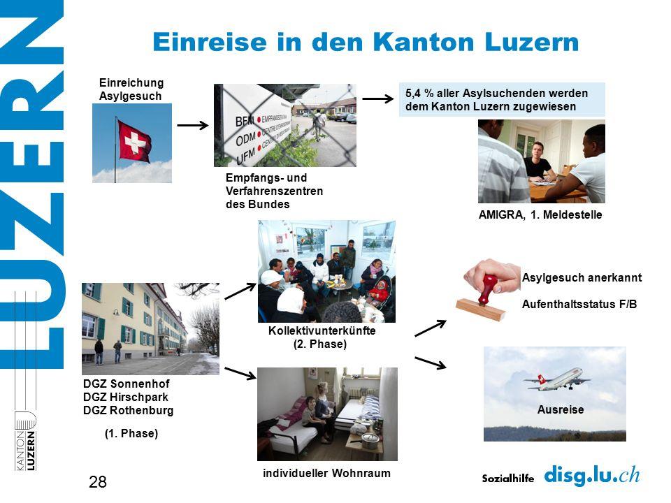 Einreise in den Kanton Luzern 28 Einreichung Asylgesuch Empfangs- und Verfahrenszentren des Bundes 5,4 % aller Asylsuchenden werden dem Kanton Luzern