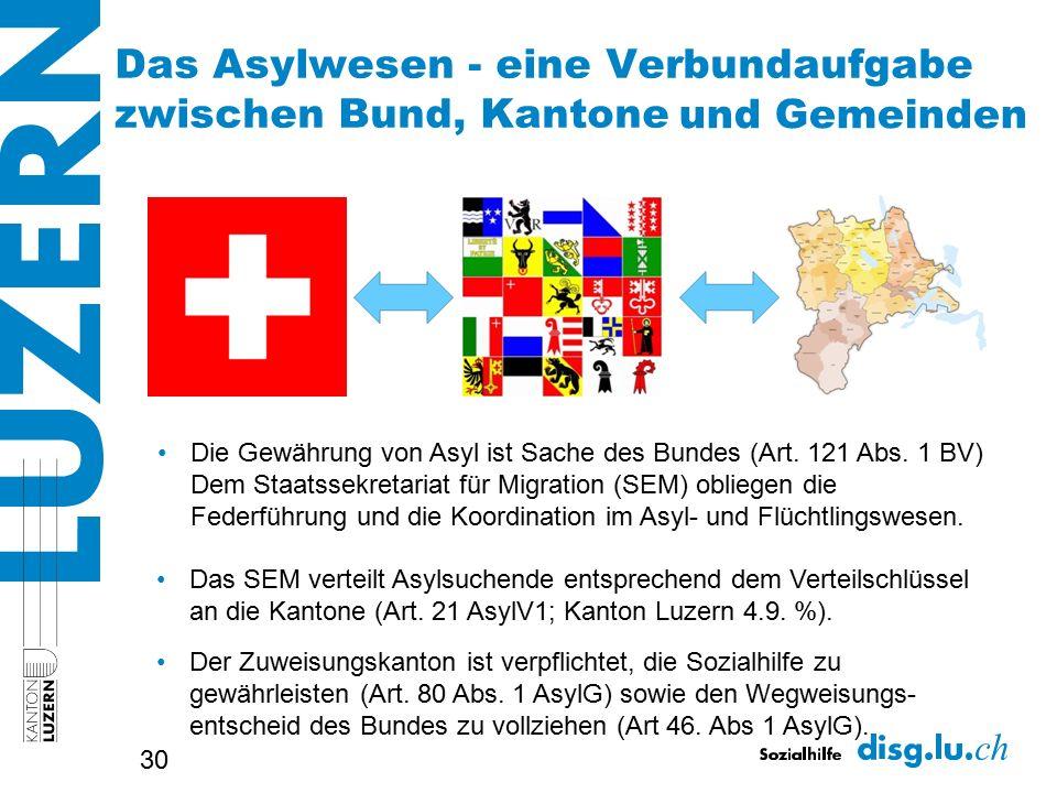 30 Das Asylwesen - eine Verbundaufgabe zwischen Bund, Kantone und Gemeinden Das SEM verteilt Asylsuchende entsprechend dem Verteilschlüssel an die Kantone (Art.