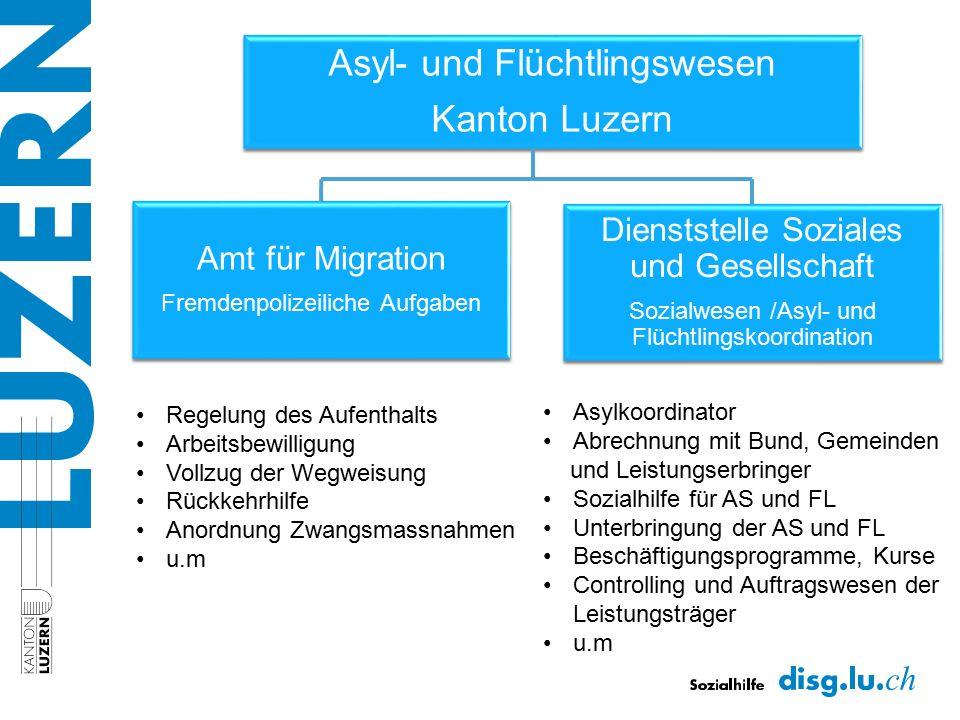 Asyl- und Flüchtlingswesen Kanton Luzern Amt für Migration Fremdenpolizeiliche Aufgaben Dienststelle Soziales und Gesellschaft Sozialwesen /Asyl- und