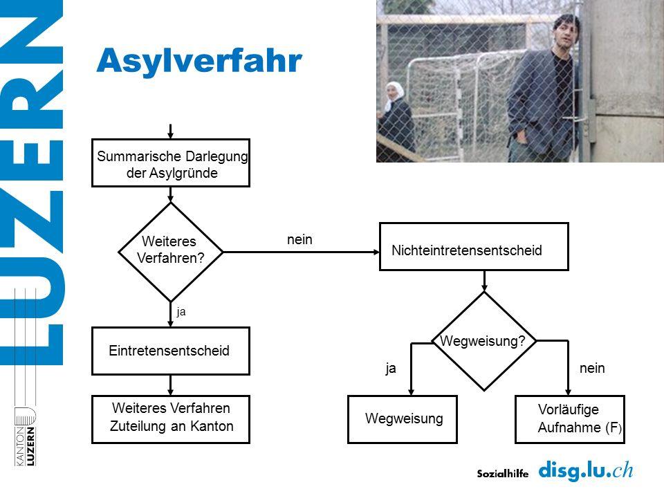 Summarische Darlegung der Asylgründe Eintretensentscheid Weiteres Verfahren Zuteilung an Kanton Nichteintretensentscheid Vorläufige Aufnahme (F ) Wegw