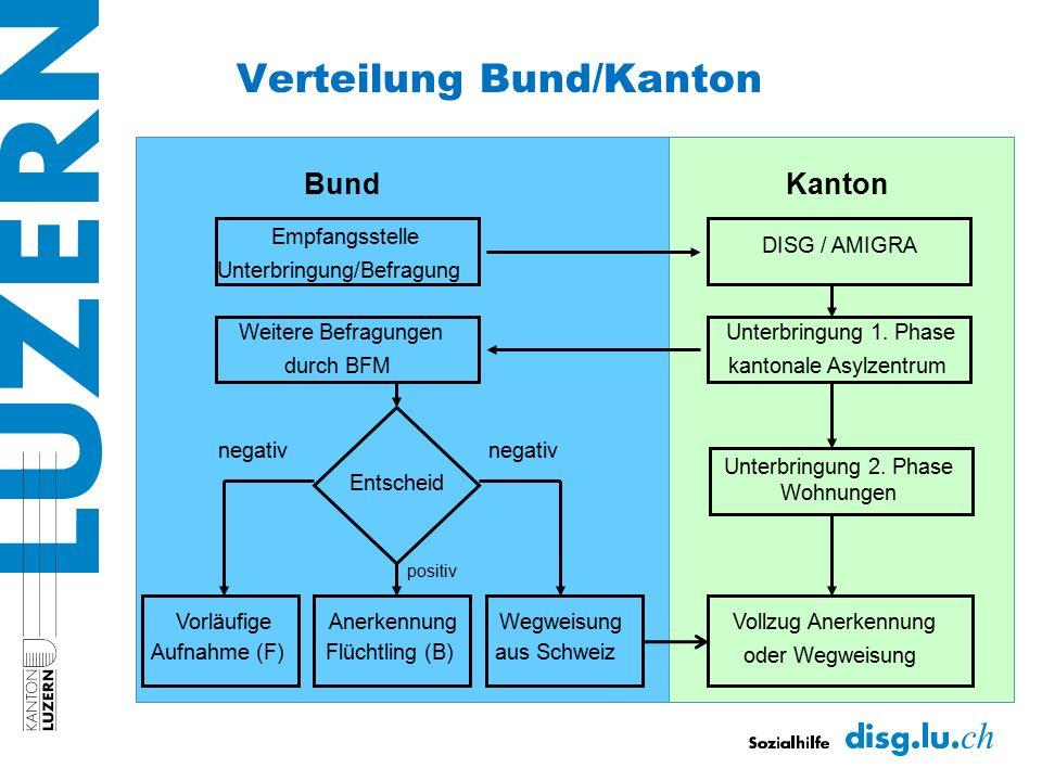 Verteilung Bund/Kanton BundKanton Empfangsstelle Unterbringung/Befragung DISG / AMIGRA Weitere Befragungen durch BFM Unterbringung 1. Phase kantonale
