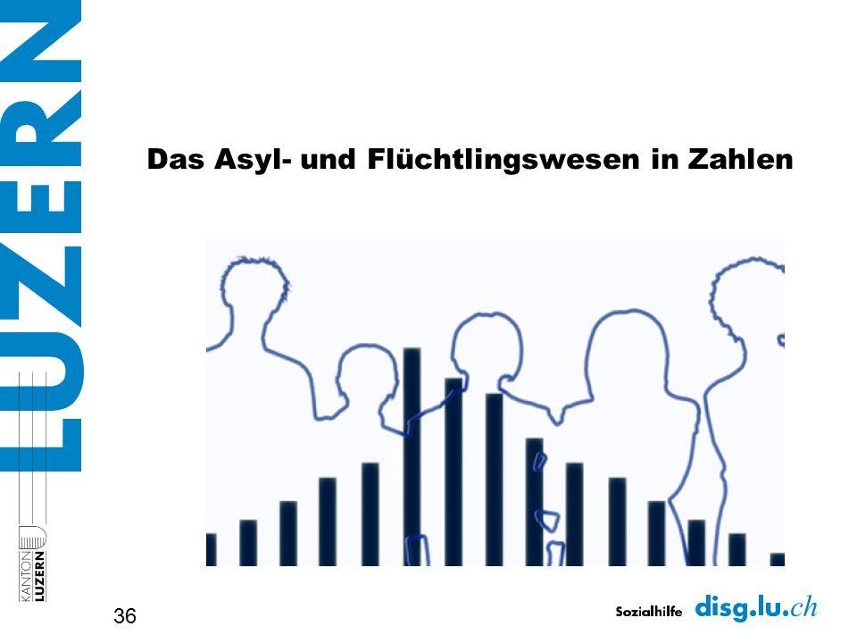 Das Asyl- und Flüchtlingswesen in Zahlen 36