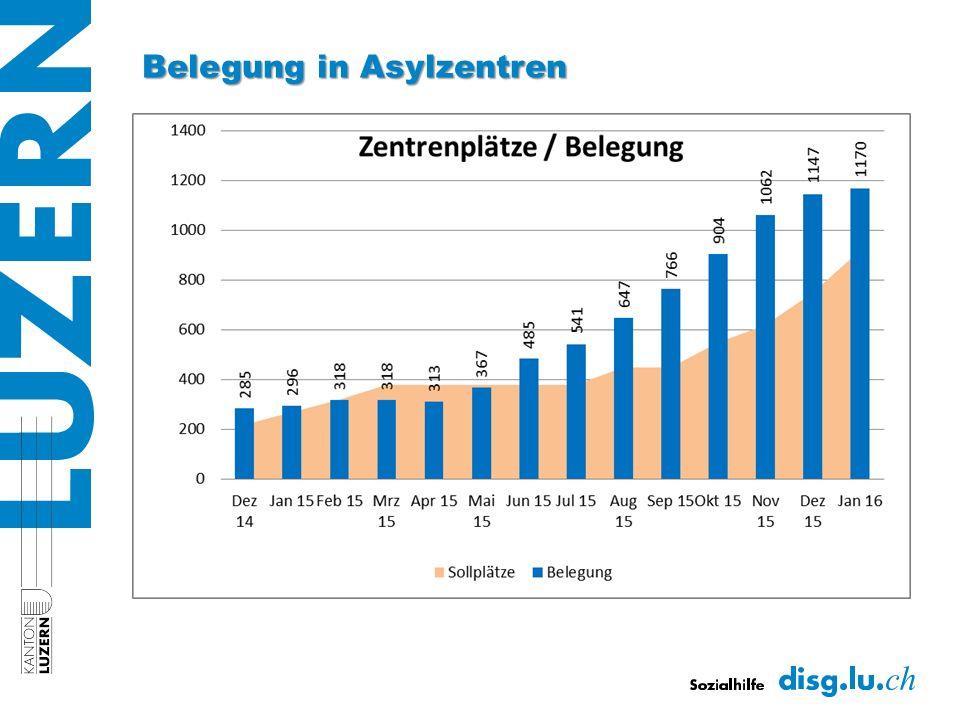 Belegung in Asylzentren
