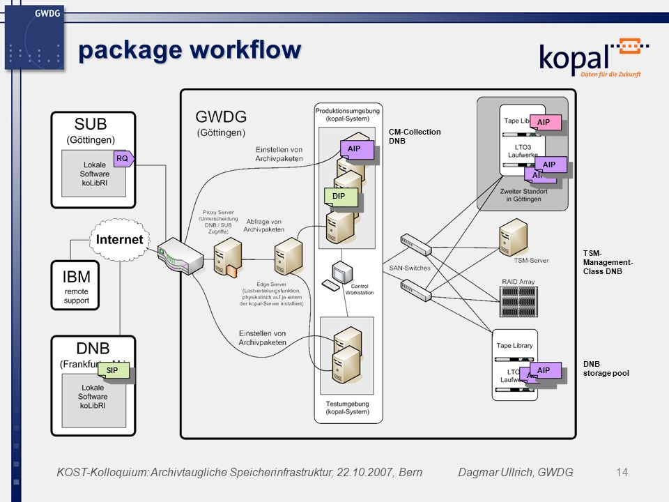 KOST-Kolloquium: Archivtaugliche Speicherinfrastruktur, 22.10.2007, BernDagmar Ullrich, GWDG14 package workflow SIP AIP RQ DIP AIP CM-Collection DNB TSM- Management- Class DNB DNB storage pool