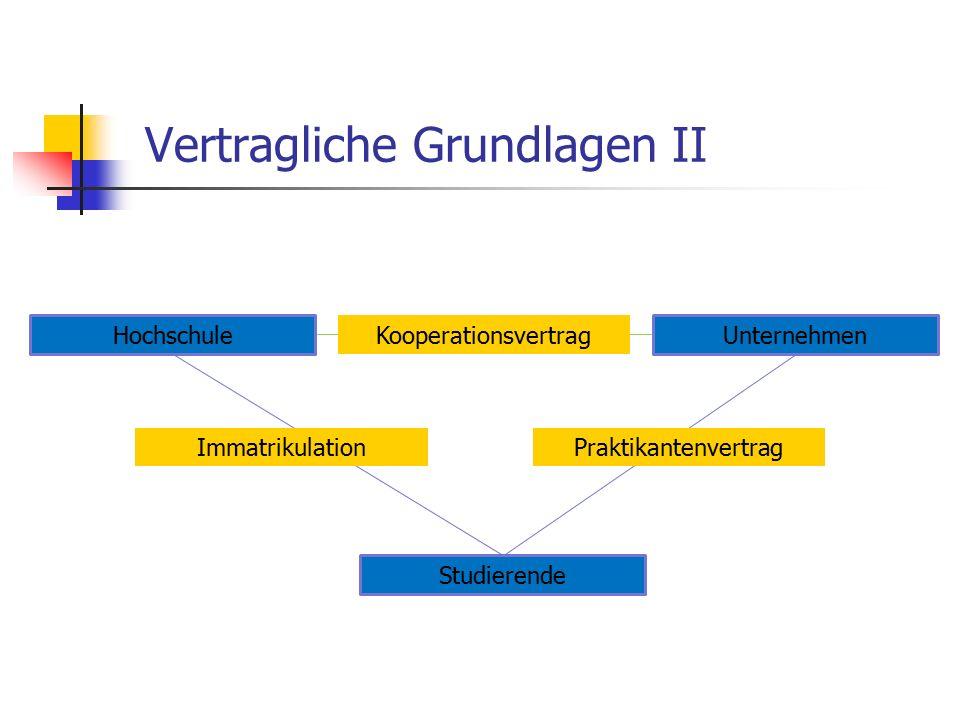 Vertragliche Grundlagen II HochschuleUnternehmen Studierende Kooperationsvertrag PraktikantenvertragImmatrikulation