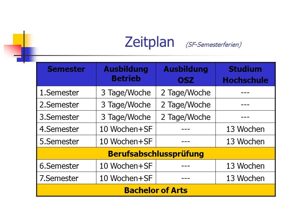 Zeitplan (SF-Semesterferien) SemesterAusbildung Betrieb Ausbildung OSZ Studium Hochschule 1.Semester3 Tage/Woche2 Tage/Woche--- 2.Semester3 Tage/Woche2 Tage/Woche--- 3.Semester3 Tage/Woche2 Tage/Woche--- 4.Semester10 Wochen+SF---13 Wochen 5.Semester10 Wochen+SF---13 Wochen Berufsabschlussprüfung 6.Semester10 Wochen+SF---13 Wochen 7.Semester10 Wochen+SF---13 Wochen Bachelor of Arts