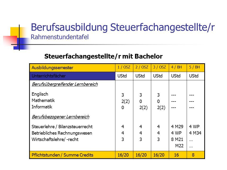 Berufsausbildung Steuerfachangestellte/r Rahmenstundentafel Steuerfachangestellte/r mit Bachelor Ausbildungssemester 1 / OSZ2 / OSZ3 / OSZ4 / BH5 / BH UnterrichtsfächerUStd Berufsübergreifender Lernbereich Englisch Mathematik Informatik Berufsbezogener Lernbereich Steuerlehre / Bilanzsteuerrecht Betriebliches Rechnungswesen Wirtschaftslehre/ -recht 3 2(2) 0 4 3 0 2(2) 4 3 0 2(2) 4 3 --- 4 M29 4 WP 8 M21 M22 --- 4 WP 4 M34 … Pflichtstunden / Summe Credits16/20 16 8