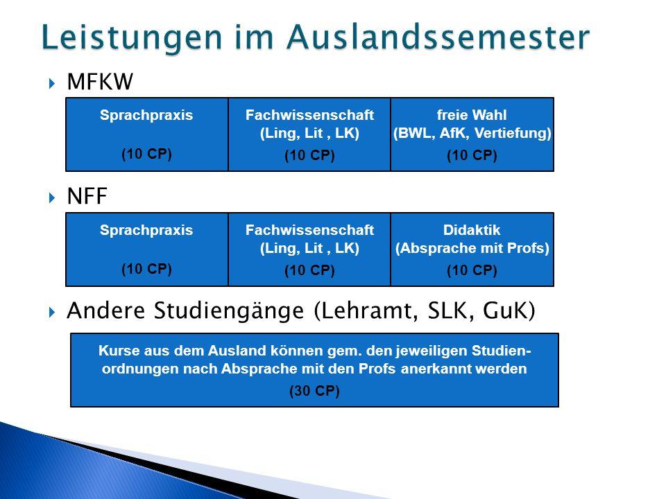  MFKW  NFF  Andere Studiengänge (Lehramt, SLK, GuK) Sprachpraxis (10 CP) Fachwissenschaft (Ling, Lit, LK) (10 CP) freie Wahl (BWL, AfK, Vertiefung) (10 CP) Sprachpraxis (10 CP) Fachwissenschaft (Ling, Lit, LK) (10 CP) Didaktik (Absprache mit Profs) (10 CP) Kurse aus dem Ausland können gem.
