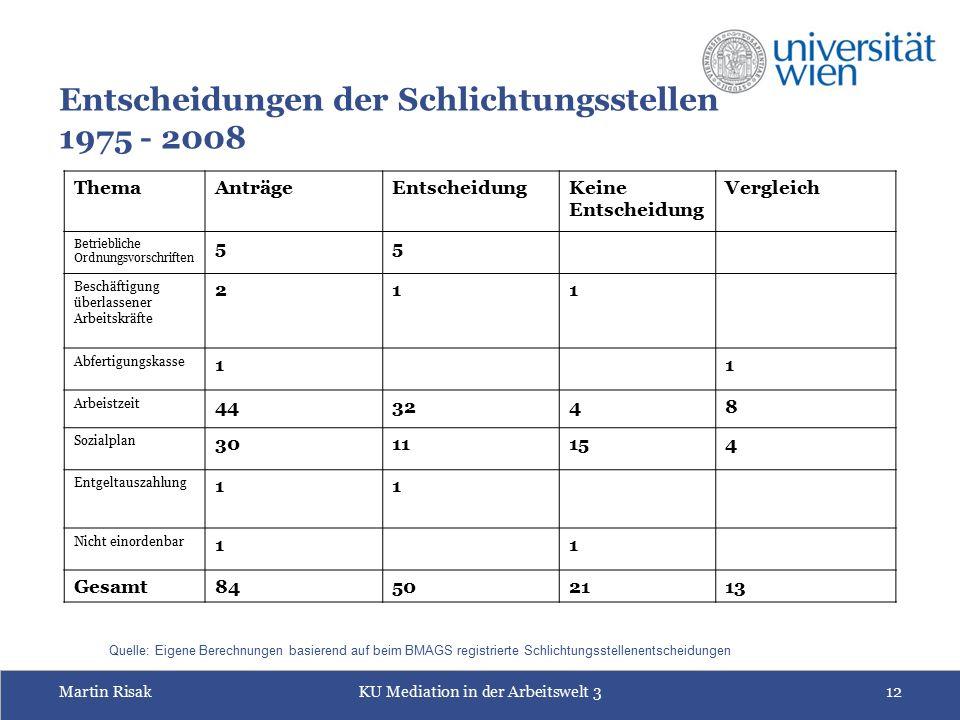 Martin RisakKU Mediation in der Arbeitswelt 312 Entscheidungen der Schlichtungsstellen 1975 - 2008 ThemaAnträgeEntscheidungKeine Entscheidung Vergleic