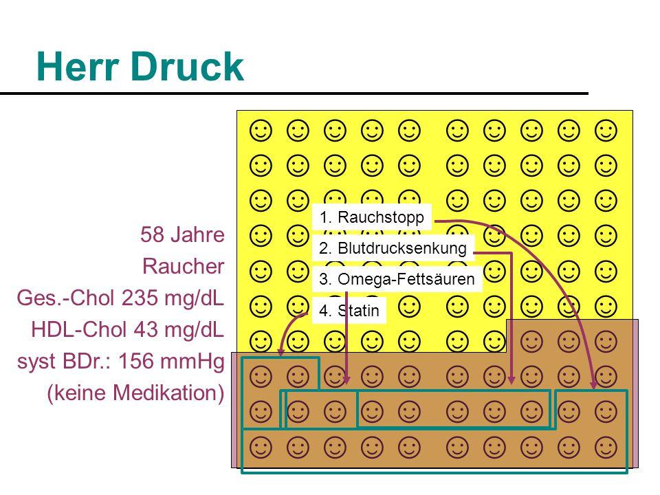 Herr Druck ☺☺☺☺☺ 58 Jahre Raucher Ges.-Chol 235 mg/dL HDL-Chol 43 mg/dL syst BDr.: 156 mmHg (keine Medikation) 1. Rauchstopp 2. Blutdrucksenkung 3. Om