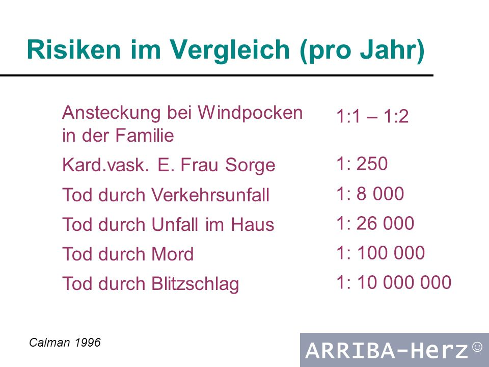 ARRIBA-Herz ☺ Risiken im Vergleich (pro Jahr) Ansteckung bei Windpocken in der Familie Kard.vask. E. Frau Sorge Tod durch Verkehrsunfall Tod durch Unf