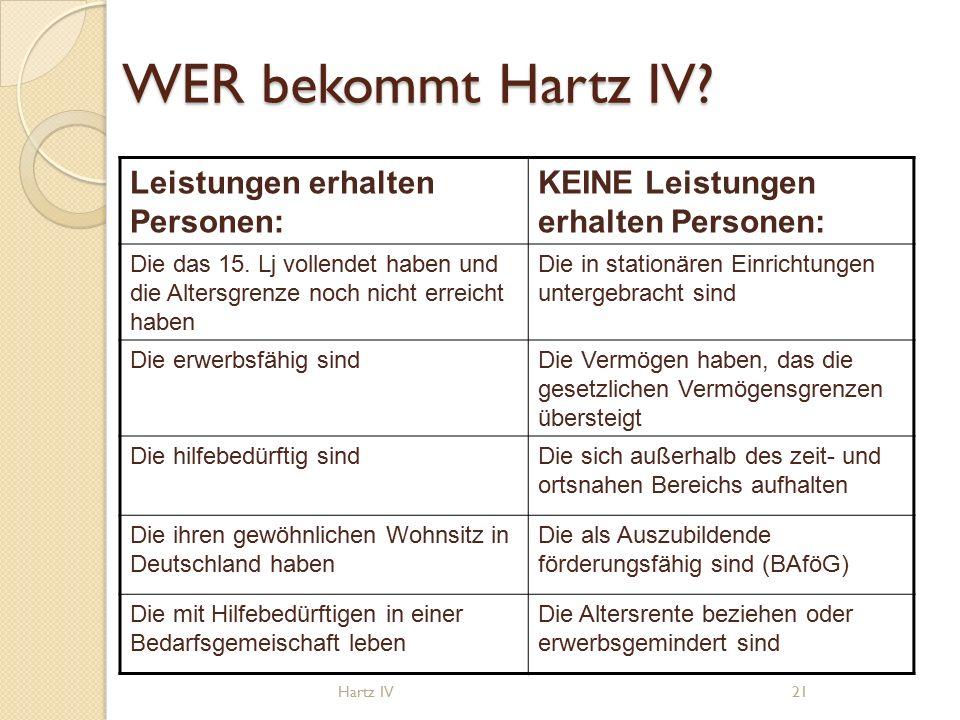WER bekommt Hartz IV. Leistungen erhalten Personen: KEINE Leistungen erhalten Personen: Die das 15.