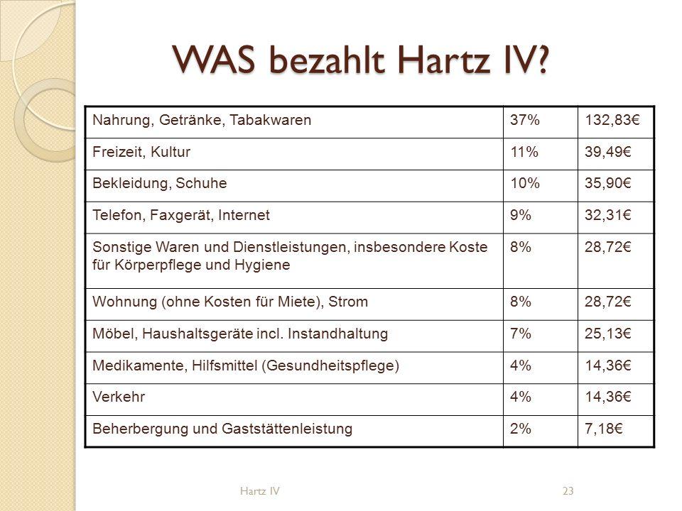 WAS bezahlt Hartz IV.